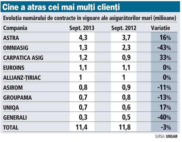 top 10 asiguratori dupa numar de clienti 2013