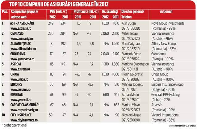 top companii asigurari 2012