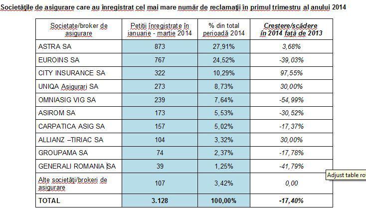 topul-firmelor-asigurari-cele-mai-multe-reclamatii-primul-trimestru-din-2014